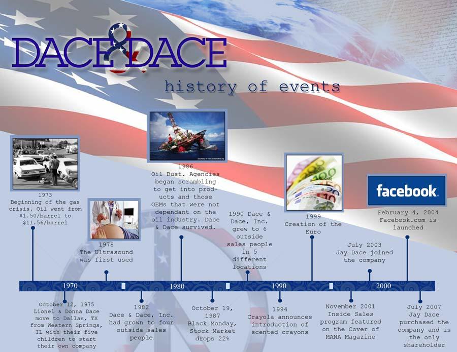 Dace Amp Dace About Us